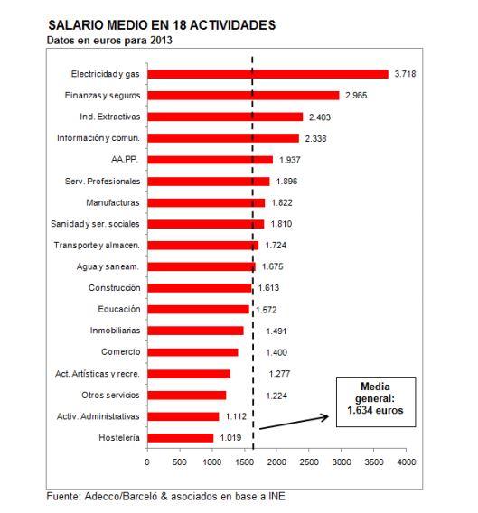 salariomedioporactividades