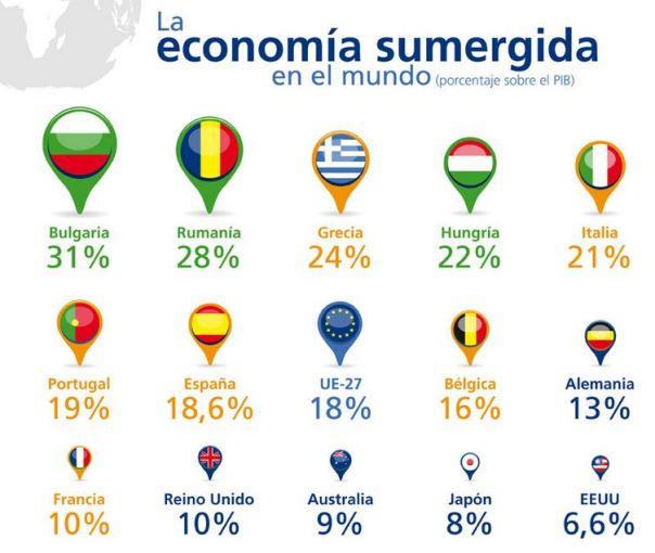Economiasumergida1